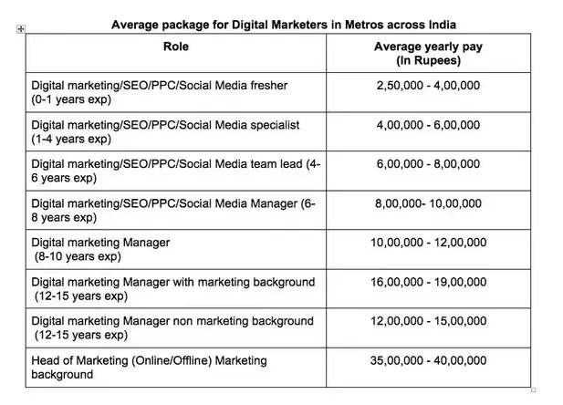 indicative digital marketing salaries in India