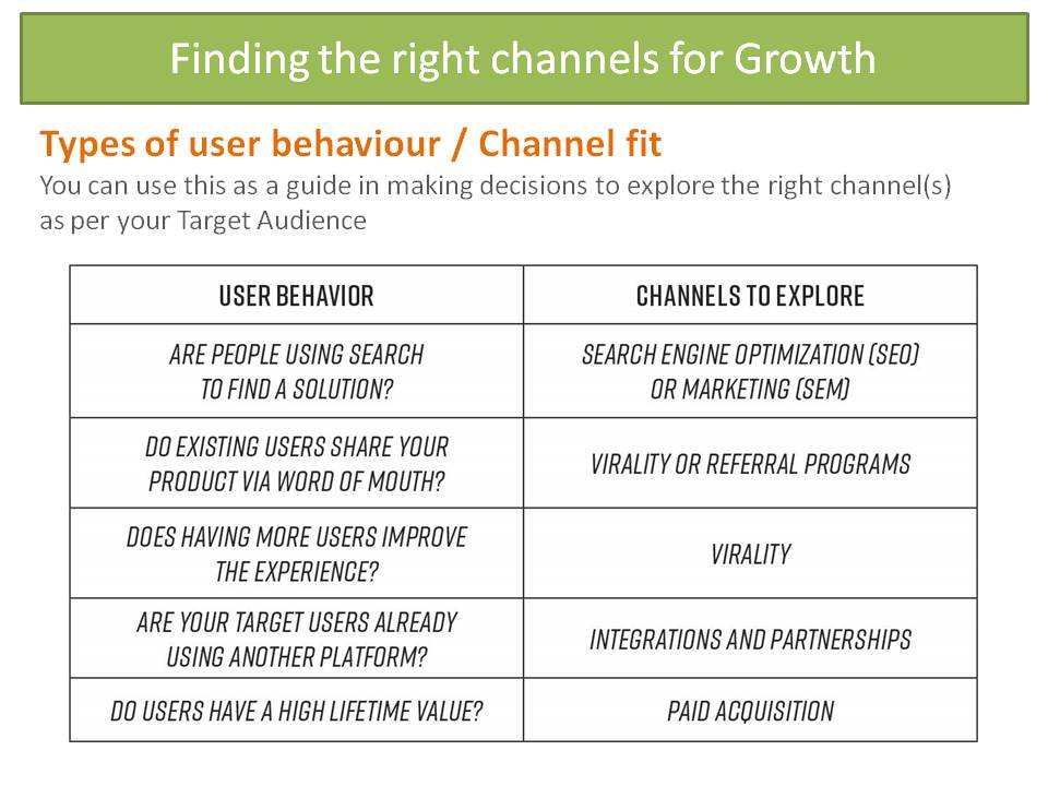 Finding the right channel mix is important for growth hacking