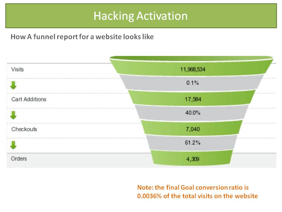 Creating the optimized sales funnel is key to growth hacking success
